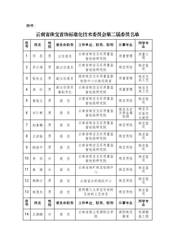 云南省珠宝首饰标准化技术委员会简介_002.jpg
