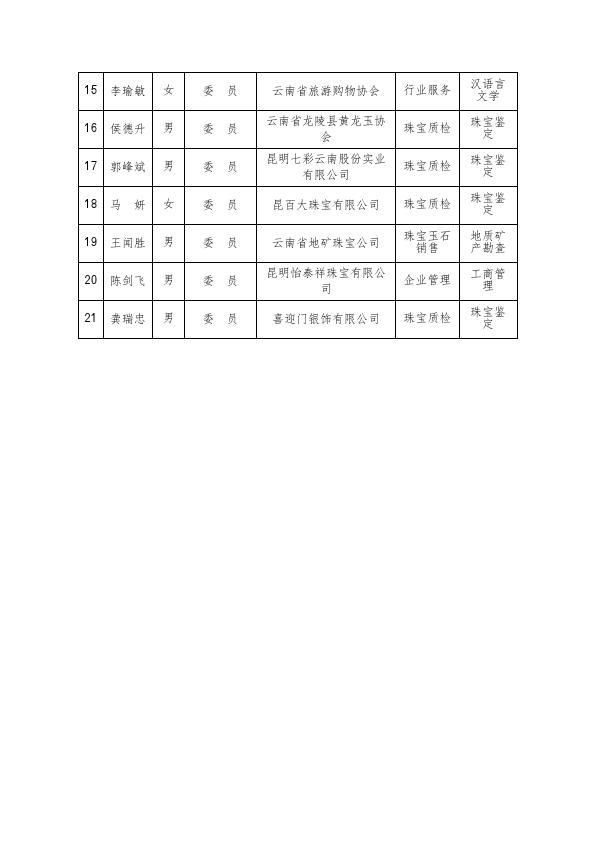 云南省珠宝首饰标准化技术委员会简介_003.jpg
