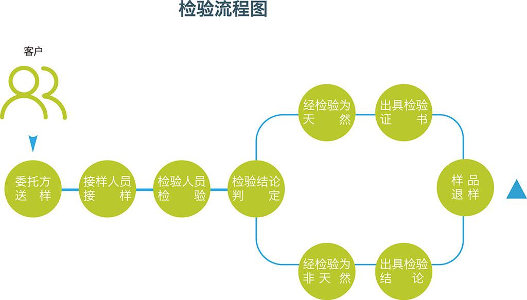 七:检验检测配图1 质检流程.jpg