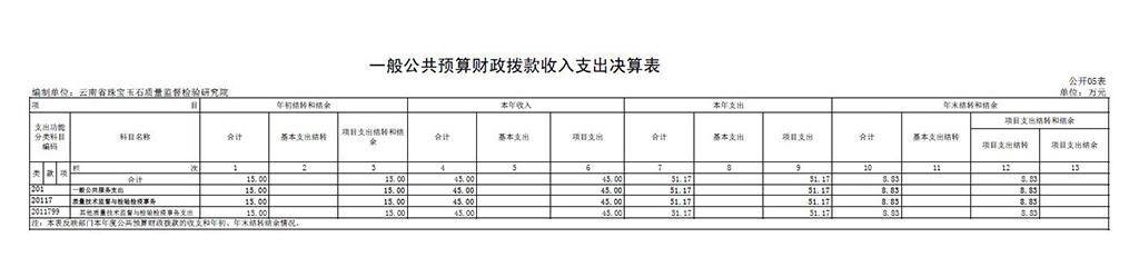 表五:一般公共预算财政拨款收入支出决算表.jpg