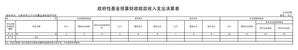表七:政府性资金预算财政拨款收入支出决算表.jpg