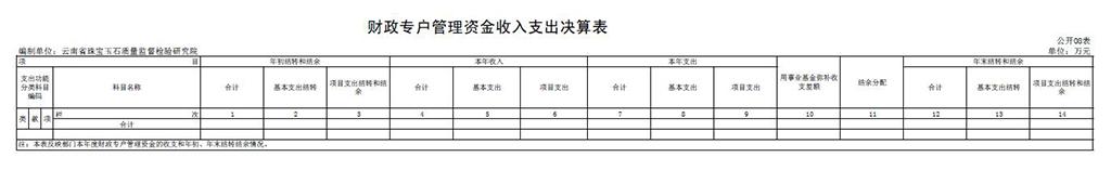 表八:财政专户管理资金收入支出决算表.jpg