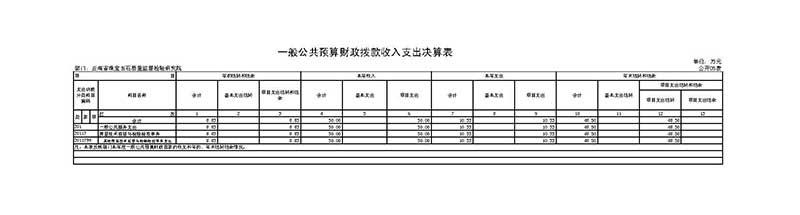 附件5、一般公共预算财政拨款收入支出决算表.jpg